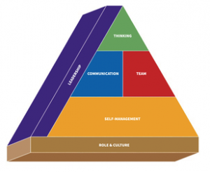 actionable pyramid